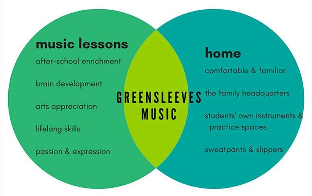 moment of Venn  #musiclessons
