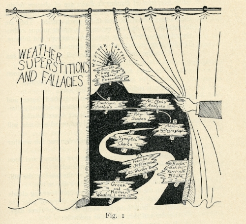 The winding path of meteorological history. Unsigned cartoon, published in An Illustrated Outline of Weather Science (New York: Pitman Publishing Co. 1943): p. 3.