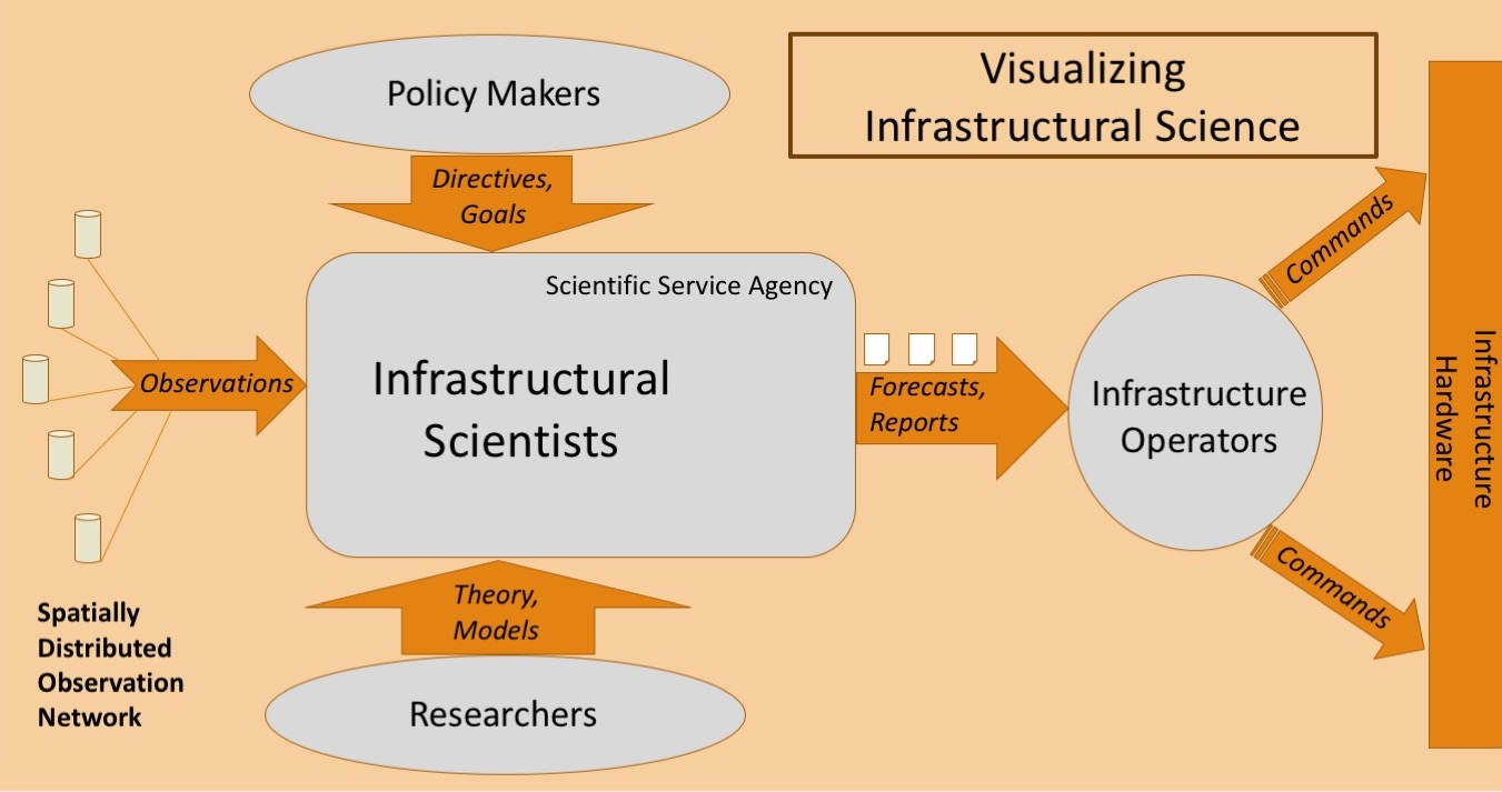infrastructures scientific council for government policy