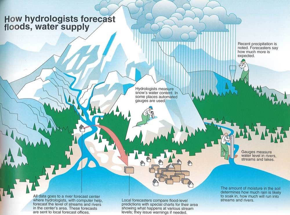 "One of the nicest graphics I know of for explaining how water forecasts are made. This graphic was conceived by Jack Williams, and drawn by the staff of  USA Today , under the direction of Richard Curtis.  ""How Hydrologists Forecast Floods, Water Supply,"" in  The Weather Book: An Easy to Understand Guide to the USA's Weather  (Vintage Books, 1992): p. 91."