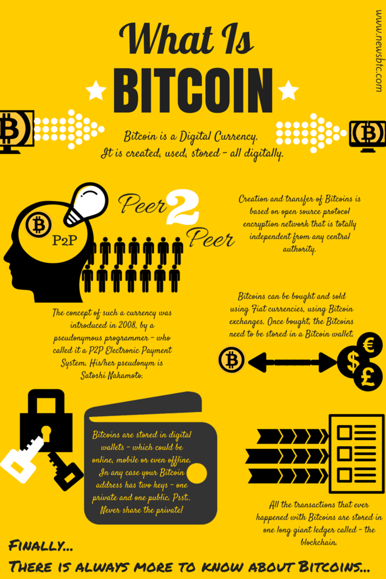What Is Bitcoin The Blockchain Basics