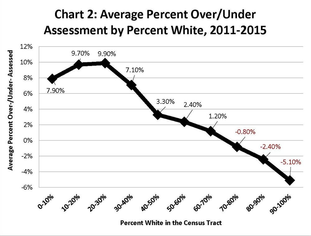 White census chart.jpg
