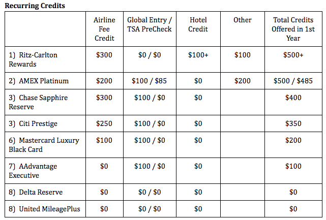 """Analysis: (Quick Note: The Global Entry / TSA PreCheck category is an """"either or"""" category, which is why it's listed together. For all cards offering this fee credit, it's given once every 5 years.) The Ritz-Carlton card carries the top with its recurring credits surpassing its annual fee, especially for those who frequently stay at Ritz-Carlton hotels. The $100 hotel credit is extended to primary cardholders for each stay at Ritz-Carlton properties of 2 nights or more and can be used on ancillary charges at the hotel, such as food, drink, and spa charges. The extra $100 off on select airfare also helps it edge out its competition.  The AMEX Platinum comes in a close second. It's $200 Uber credit is meant to help offset the now higher annual fee imposed on its users, and this card is probably better than the Ritz-Carlton card for those who don't stay at Ritz-Carlton properties often.  The Prestige also does a good job of justifying its annual fee. None of the top cards in this category is co-branded with an airline, so perhaps they feel the need to do more to recruit customers.  The co-branded cards don't do much in this category, so I blanked most of them in my points ranking. I threw a bone to the AAdvantage Executive card, though, since at least it made a passing attempt here by offering something once every 5 years."""