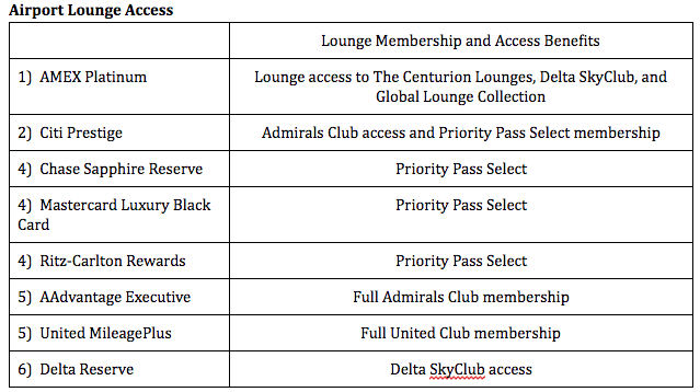 Analysis: The best cards for airport lounge access on the list begin and end with the top two spots. The cards that offer Priority Pass Select top the Full Admirals and United Clubs, just because of amount of locations worldwide.  Since some form of airport lounge access is offered by all cards, I decided to leave them in point-earning spots.