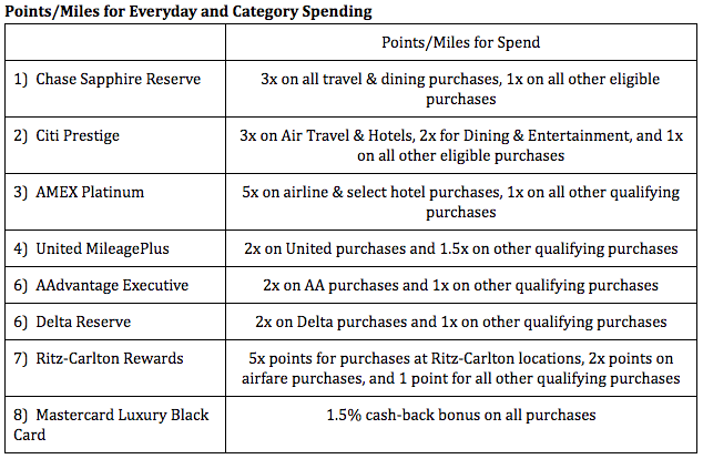 Analysis: These premium cards are ultimately best suited for frequent travelers. As such, bonus spend for travel categories matters. The Reserve and Prestige cards thus carry this category with strong returns for travel expenses, especially since the bonus points earned can be used across multiple reward programs. The Reserve edges the Prestige with its higher bonus on restaurant purchases.  The United MileagePlus and AAdvantage Executive cards are ultimately very similar and benefit their co-branded program only. United sneaks ahead of American ever so slightly with its higher bonus on all qualifying spend.  The AMEX Platinum offers no bonuses on the dollars spent on the card. The reason it's ahead of the final three cards listed in this category is simply because AMEX points are valuable to accrue, even at a 1:1 spend to point ratio, and allow for flexibility in how the points can reward the cardholder.  The last three cards are do have some value, so I've allowed them to accrue a point in this competition. Their value is minimal, however, and in the case of the Delta Reserve and Ritz-Carlton cards, their value is largely within their specific programs.