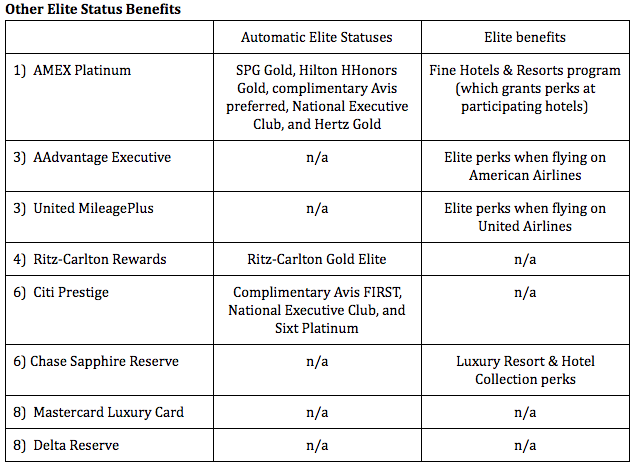 Analysis: I tend to prefer flying benefits over hotel benefits and hotel benefits over rental car benefits. But while the AAdvantage Executive and United MileagePlus cards offer the best flying benefits (basically benefits afforded to first-class travelers without having to buy a first class ticket), the AMEX Platinum eclipses them by the sheer volume of programs for which it provides elite status or elite status benefits. The Ritz-Carlton Gold Elite status is complimentary the first year and then requires $10,000 in spend for subsequent years. Platinum Elite status can be achieved with $75,000 in spend.