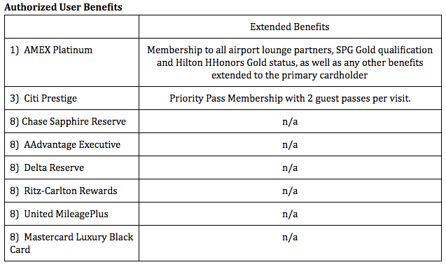 Analysis: Most of these cards only allow authorized users to benefit the primary card holder by earning them points, miles, or elite-qualifying bonuses. The AMEX Platinum card goes above and beyond in its extended benefits, which more than makes up for the $175 fee for up to three authorized users.  The Citi Prestige also eclipses the small $50 per authorized user fee it charges by extending valuable Priority Pass membership to those users.  As for the rest of the cards, well, in comparison they don't offer nearly enough.