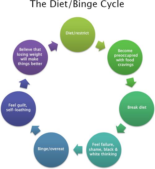 dietcycle.jpg