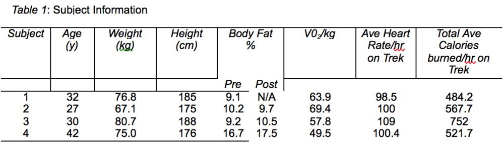 Fossett Results