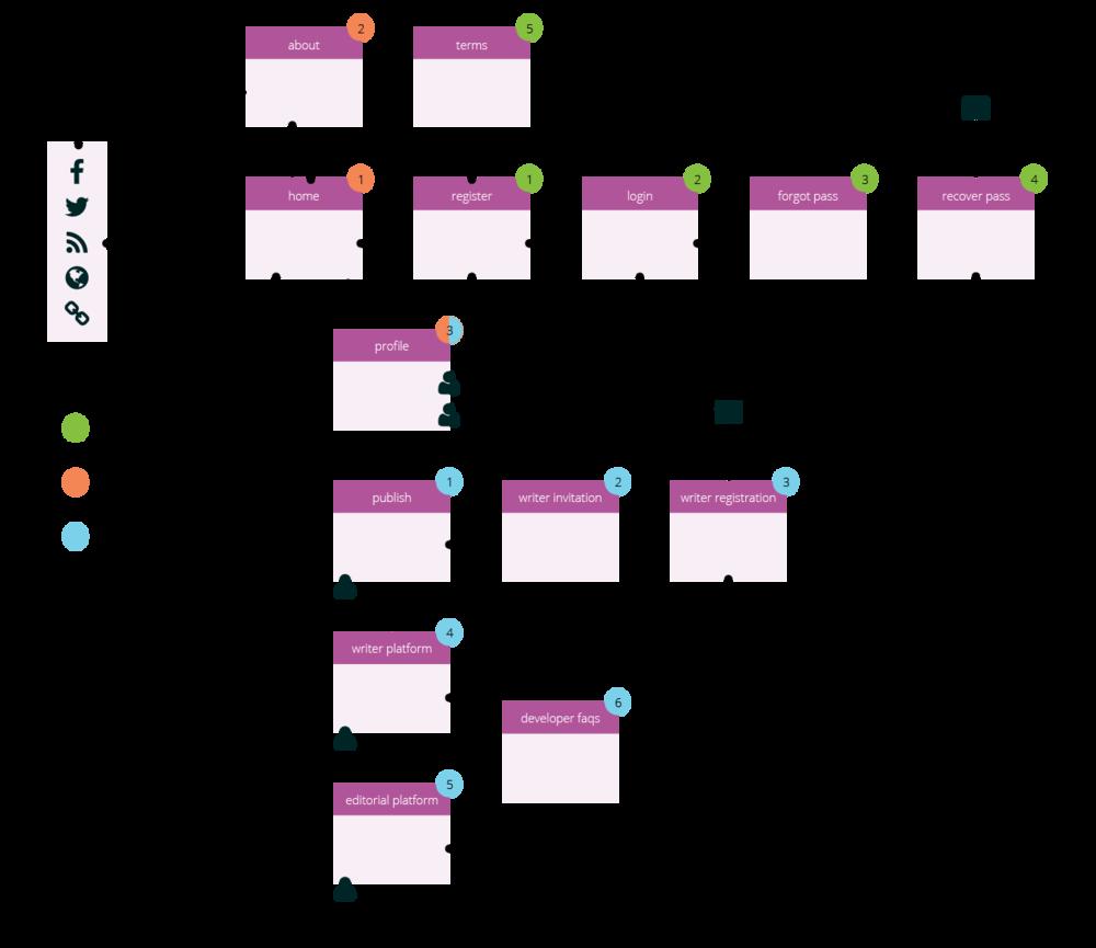mapa de sitio y flujo de usuario