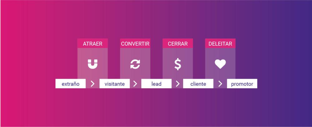proceso de marketing inbound