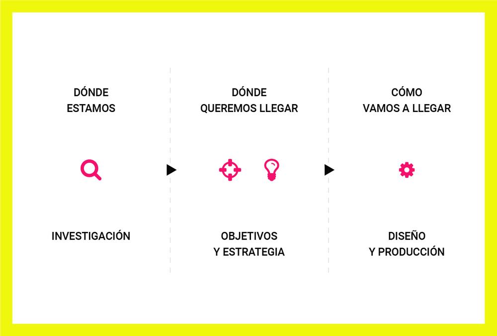 Dirección de contenidos - Proceso metodológico