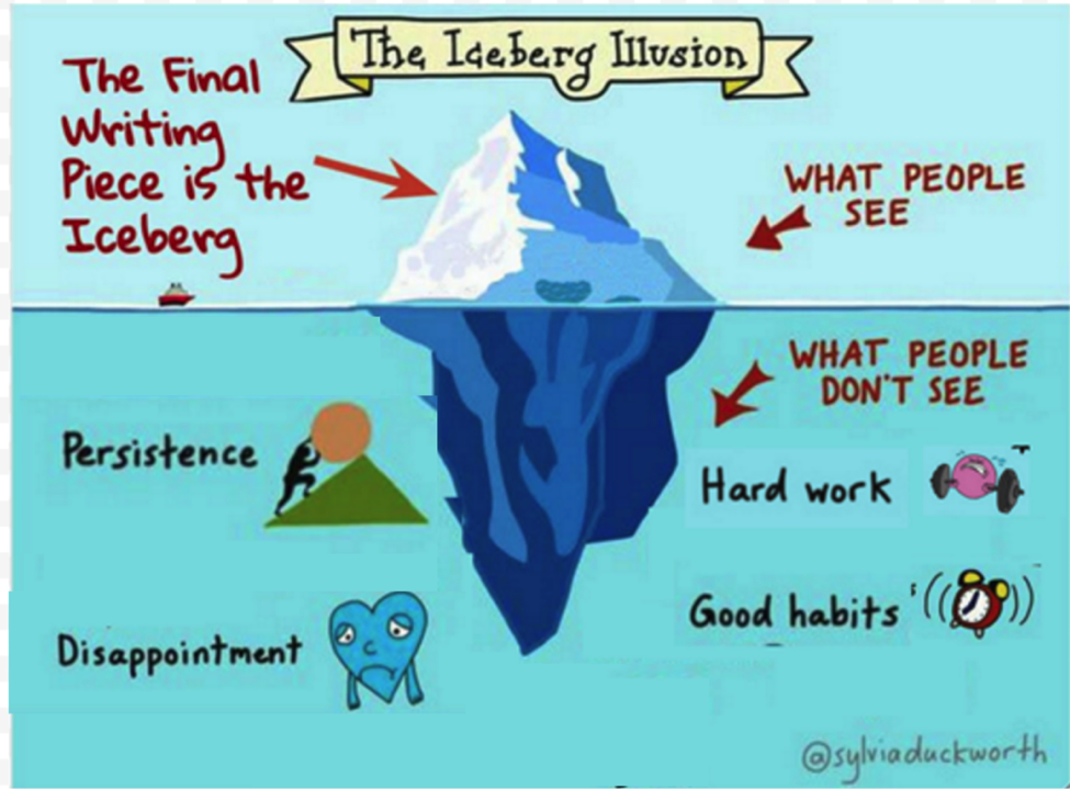 Modified from original image,  The Iceberg Illusion  by @sylviaduckworth.