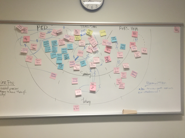 Stakeholder Map Brainstorming