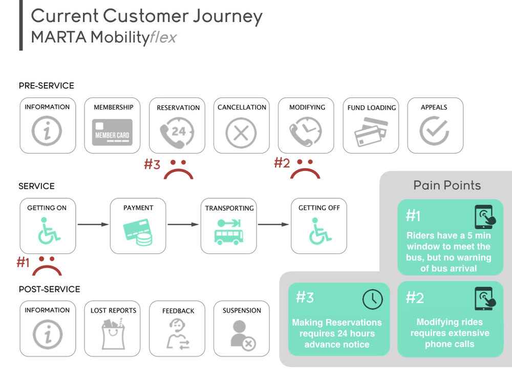 Customer Journey Map + Pain Points
