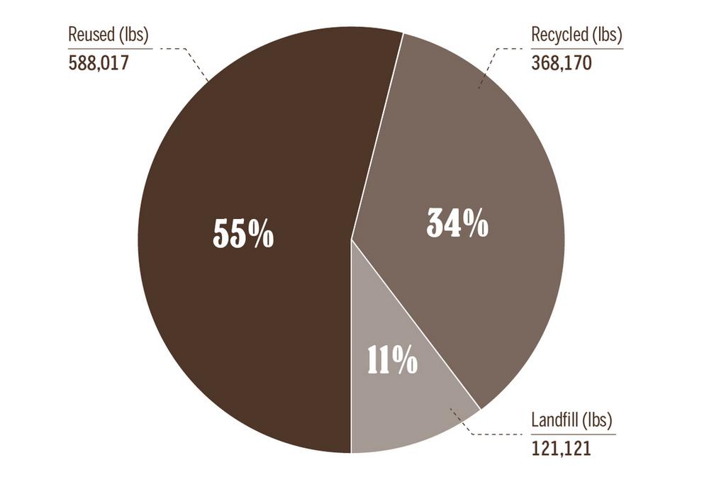 Environmental footprint summary 2017. Source: www.drbronner.com