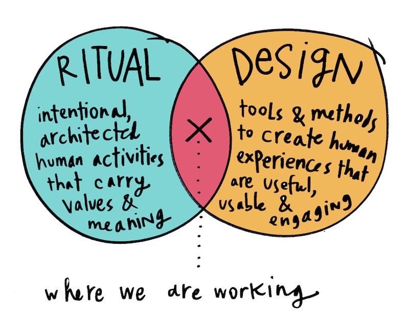 Ritual-Design-venn-diagram-white-bg-by-Margaret-Hagan-copy1.jpg