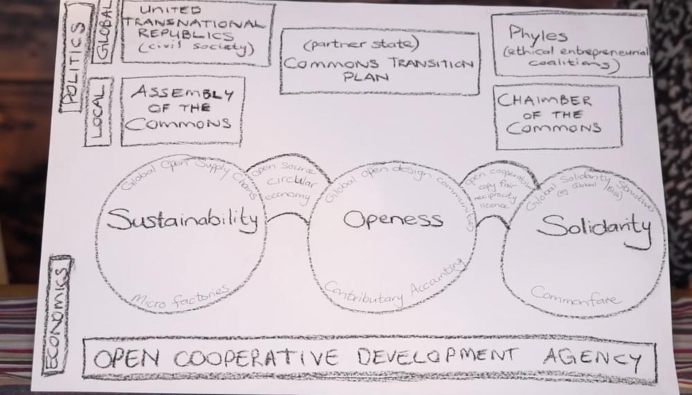 P2P Foundation Transformative Proposals 2015