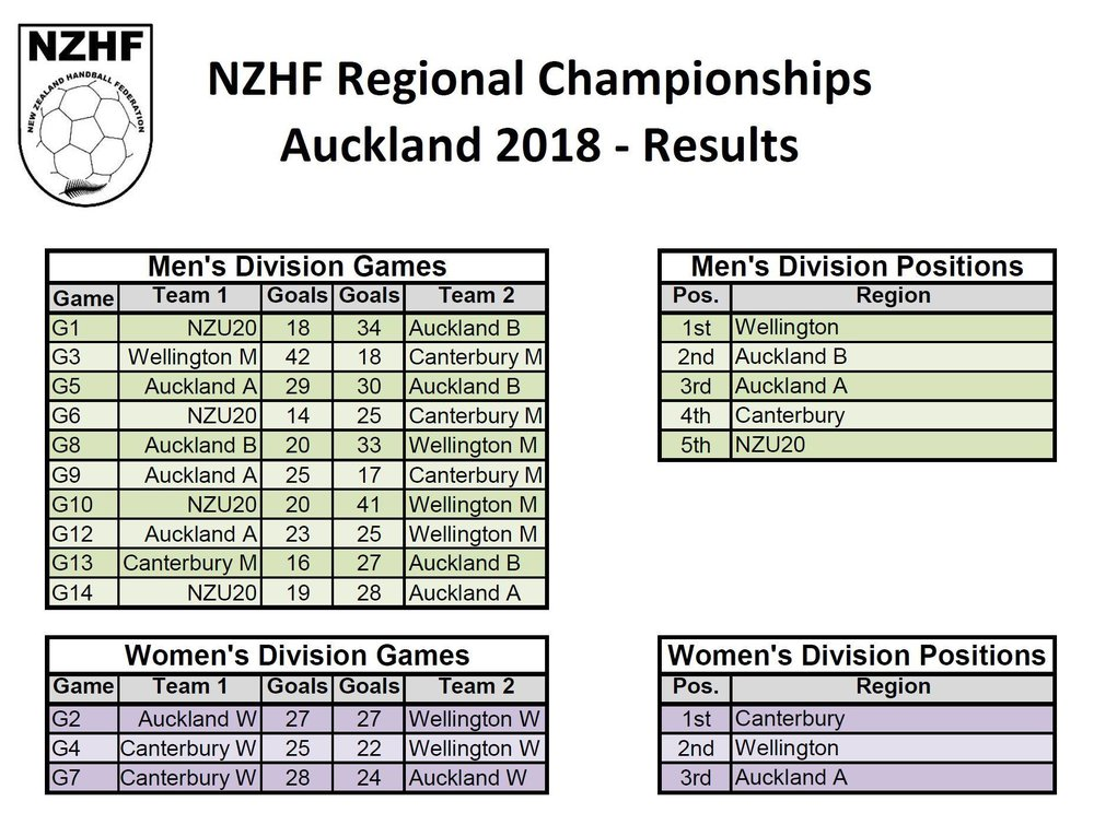 NZHF Regional Championships 2018 results.jpg