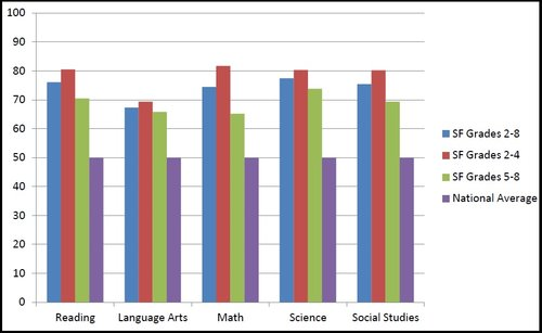 Traditionally, Sola Fide far outpaces the national average on standardized tests.  This Graph shows how our students scored on standardized tests in 2012.