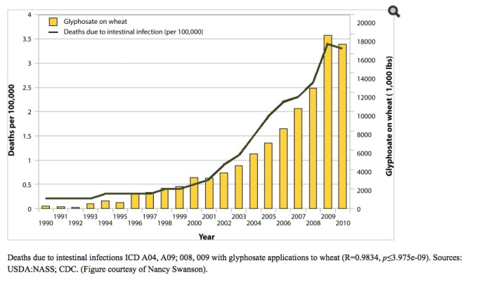 glyphosate and thyroid cancer chart