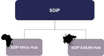 SDIP hubs.jpg