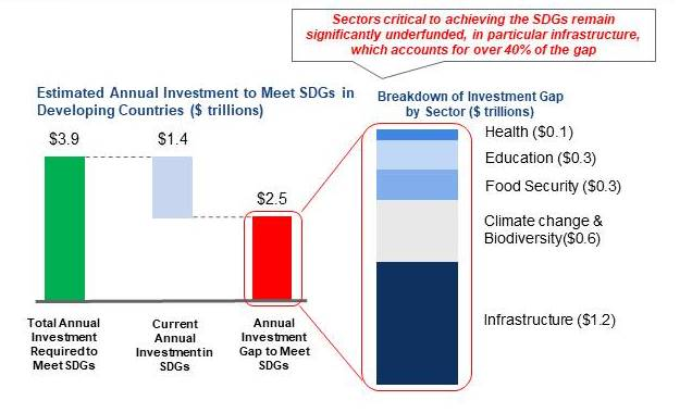 financing the sdg investment gap.jpg