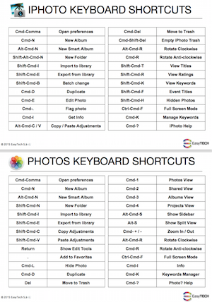 ....iPhoto & Photos Cheat Sheet..Raccourcis clavier pour iPhoto & Photos (en anglais)....