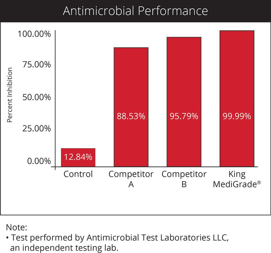 King-MediGrade-antimicrobial-chart.jpg