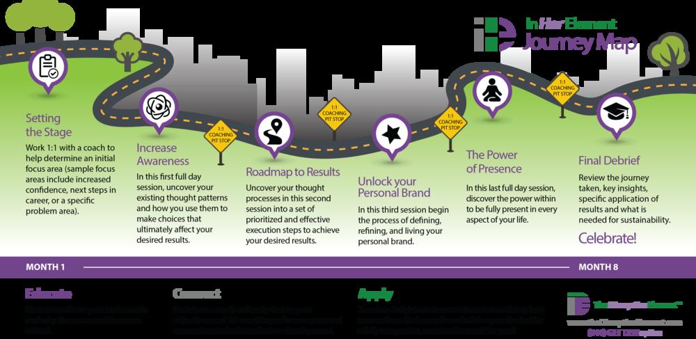In Her Element Journey Map - Women's Leadership development