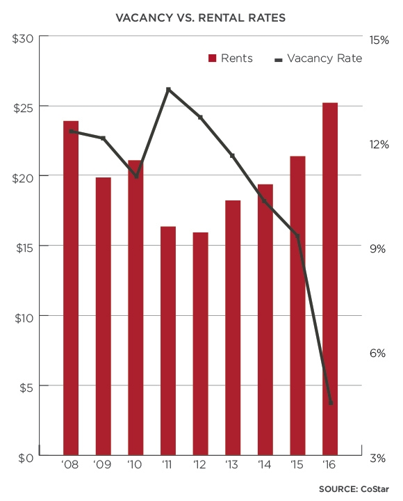 Figure 5:  To show relationship between vacancy rates and rental rates.