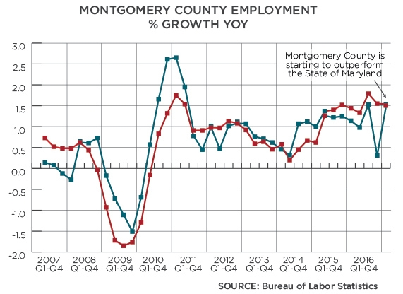 Figure 2: Year-over-year employment growth for Montgomery County.