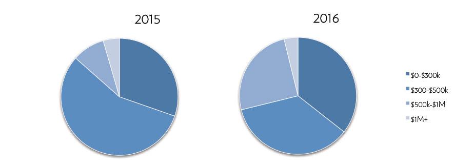 Bainbridge-Condo-Sales-Price-2016.jpg
