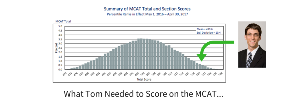 New MCAT Score Averages.  We go way beyond.