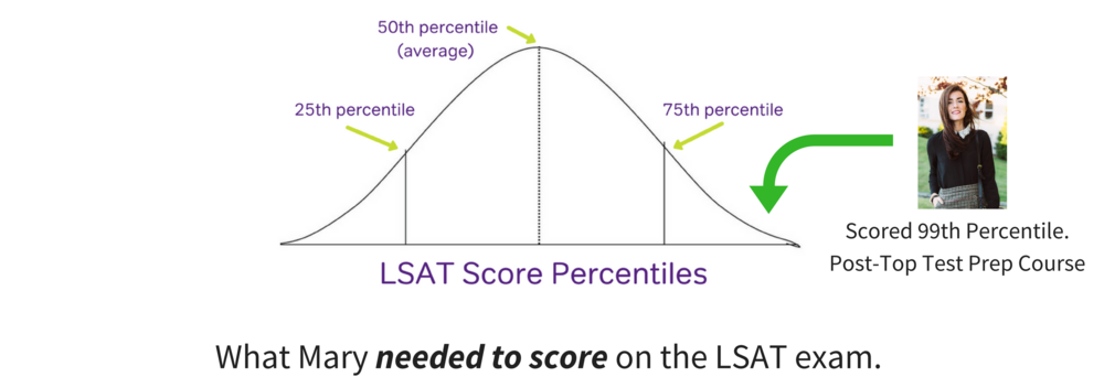 LSAT Score Ranges and Median Score/Averages.