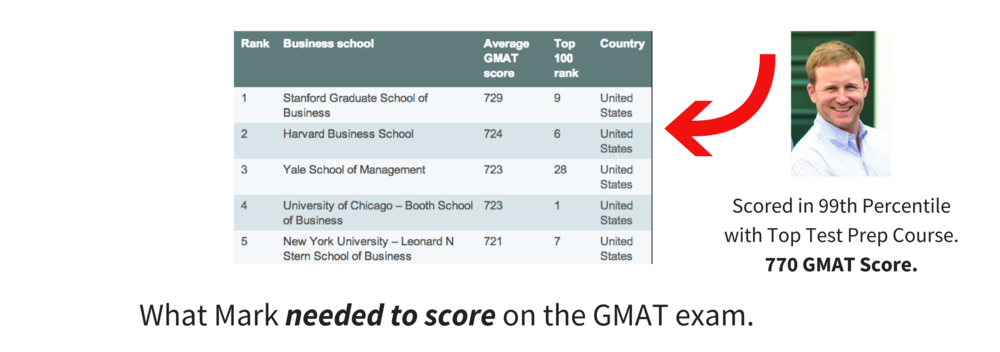 Average GMAT Scores for Best Business Schools.