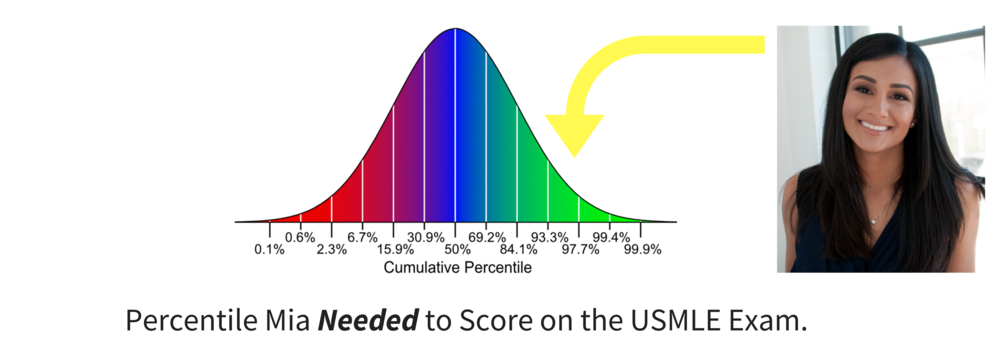 USMLE Scores and Matching Percentiles.