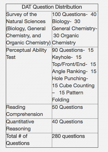 DAT Breakdown and Subjects Covered for Pre-Dental School Candidates.