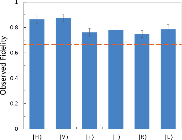 Figure \((2)\): Experimental results from the team's  paper . The dashed line represents the maximum fidelity without quantum entanglement and teleportation. The error bars represent one standard deviation calculated from the raw detection events. Fidelities are well above the \(2/3\) limit for all quantum states.