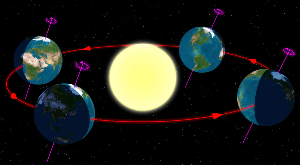 When viewed from high above the northern hemisphere, Earth is seen to both rotate and orbit the Sun counter-clockwise. Image from  Wikipedia .
