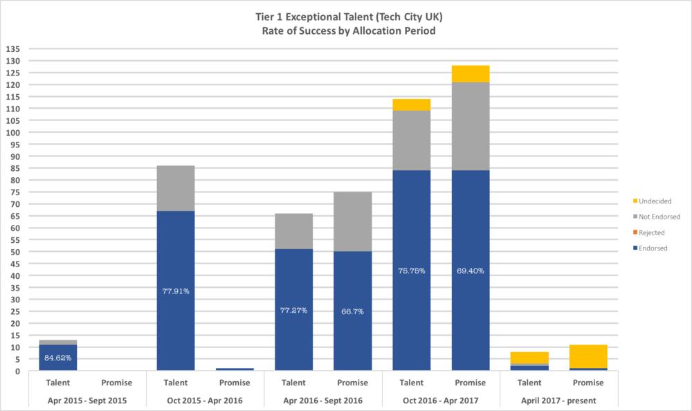 Tier 1 ET - Tech City Success Rate 2015 - 2017