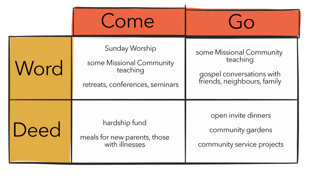 Some examples of the church being attraction and missional
