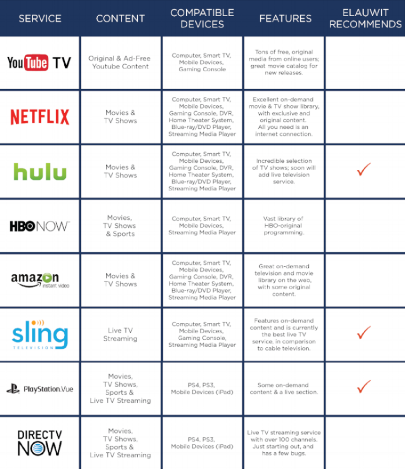 best tv streaming service