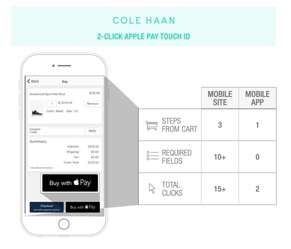 - Cole Haan:Külfetli mobil ödeme sürecini anlayan ve bunu bertaraf etmek için çaba sarfeden markalardan biri olarak Cole Haan ödeme için gereken tıklama sayısını 15'ten ikiye indirmiş. Cole Haan Apple Pay'in ilk uygulayıcılarından biriydi, şimdi de tüketicilerin parmak izleriyle ödeme yapabilmeleri için Touch ID'yi entegre ediyor.