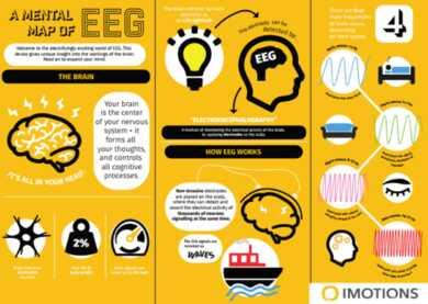 - 5. Beyin Faaliyeti Beyin faaliyetini taramak için kullanılan en yaygın iki teknoloji, fonksiyonel manyetik rezonans görüntüleme (fMRI) ve elektroensefalografidir (EEG).