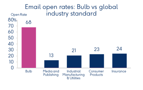 Email open rates .png