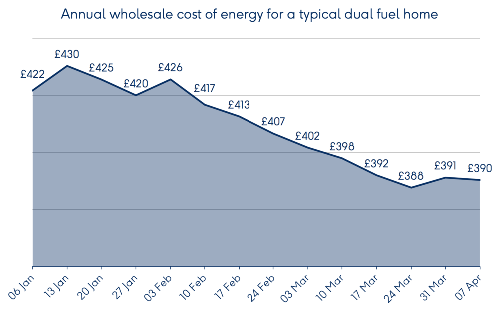 bulb-graph-wholesale-cost-of-energy-2017