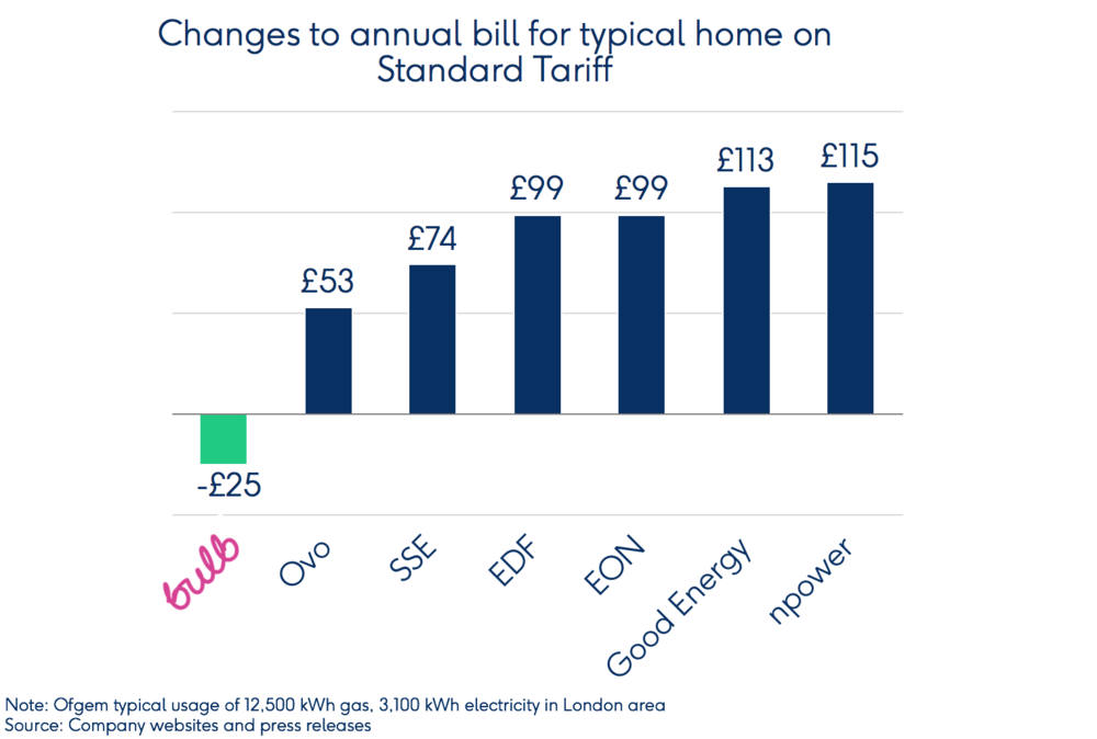 bulb-graph-changes-to-annual-energy-bill-typical-home-standard-tariff-2017