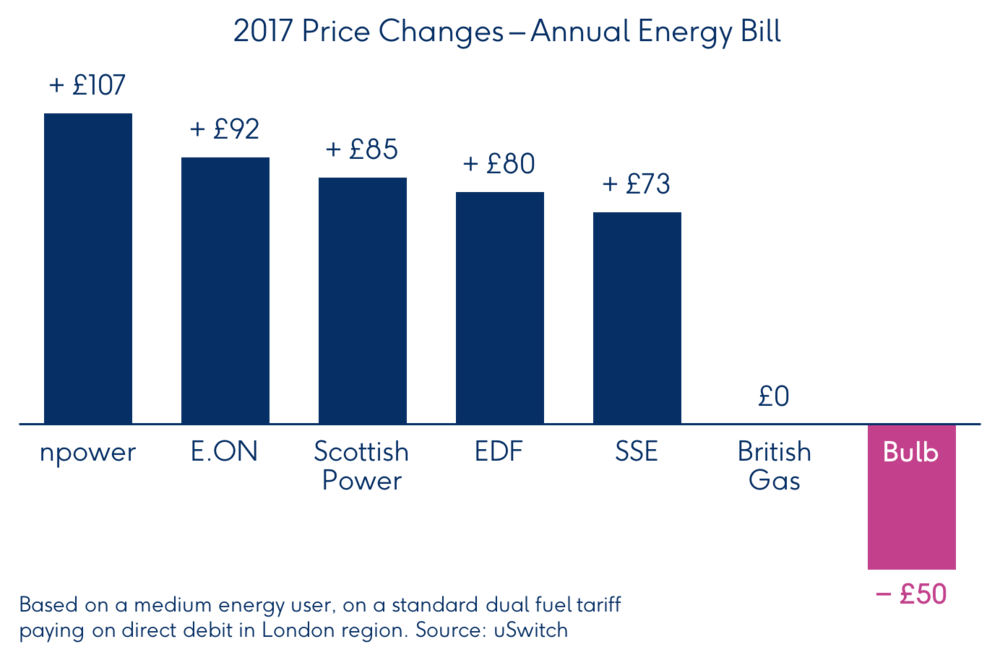 bulb-graph-energy-price-bill-changes