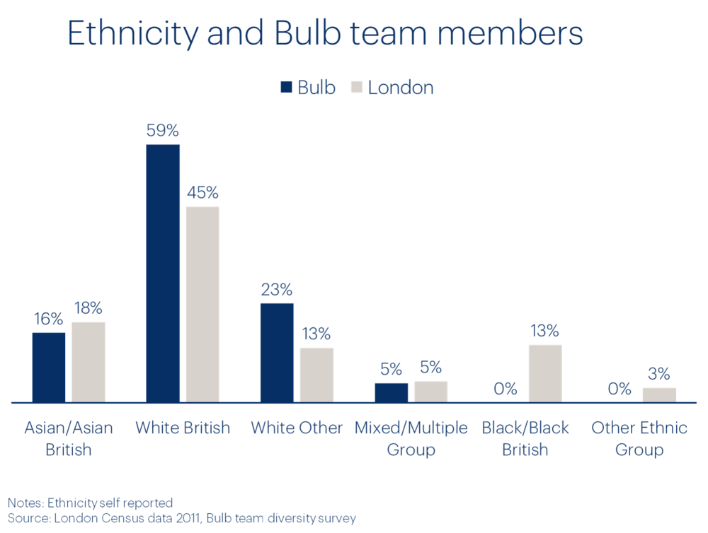 bulb-diversity-ethnicity-vs-london-census